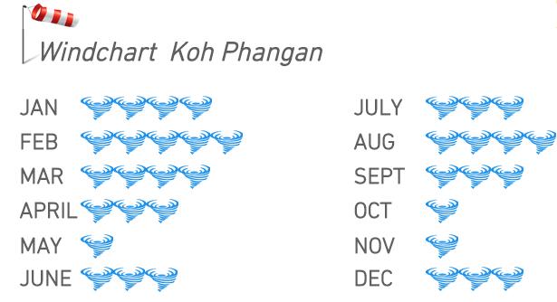 kitesurfing Koh phangan - wind chart